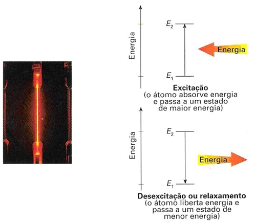 Notapositiva átomo De Hidrogénio E Estrutura Atómica